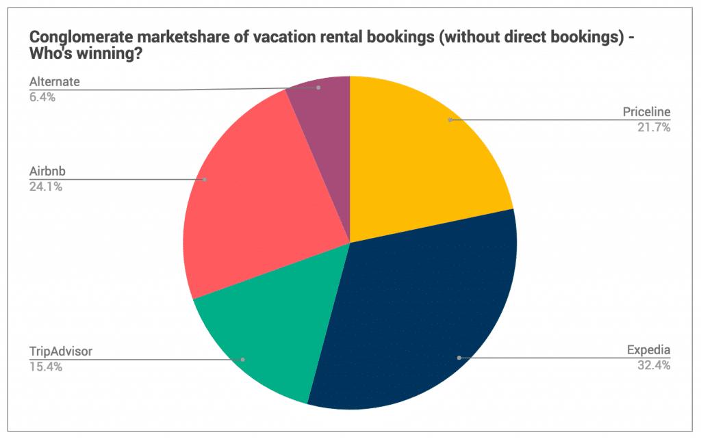 Airbnb es una OTA, junto con Tripadvisor, Expedia y Booking