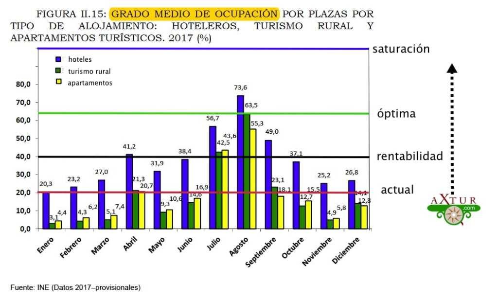 No hay masificación en el turismo rural de Asturias. Sólo en Agosto se produce saturación por las pocas infraestructuras existentes.