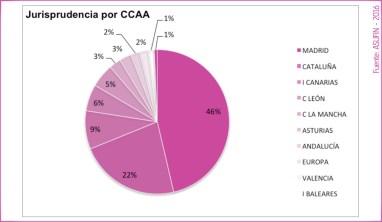11 - ESTADÍSTICAS ASUFIN - Hipoteca Multivisa - Cuota de resoluciones judiciales por Comunidades Autónomas.