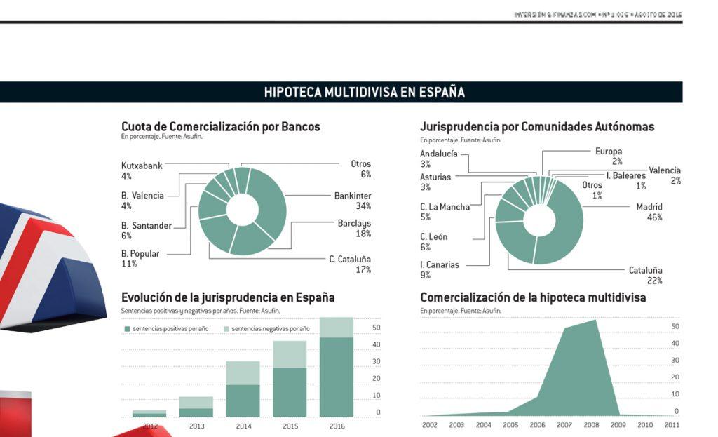 Finanzas e Inversión: Informe estadístico de Asufin