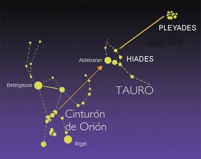 Las Pléyades - Localización