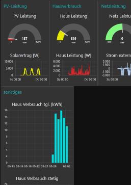 E3DC Solaranlage Modbus TCP Anbindung