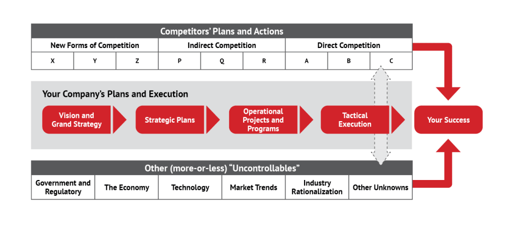 The Asymmetric Business Wargame Framework