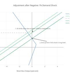 adjustment after negative 125 demand shock 2 [ 2661 x 1857 Pixel ]