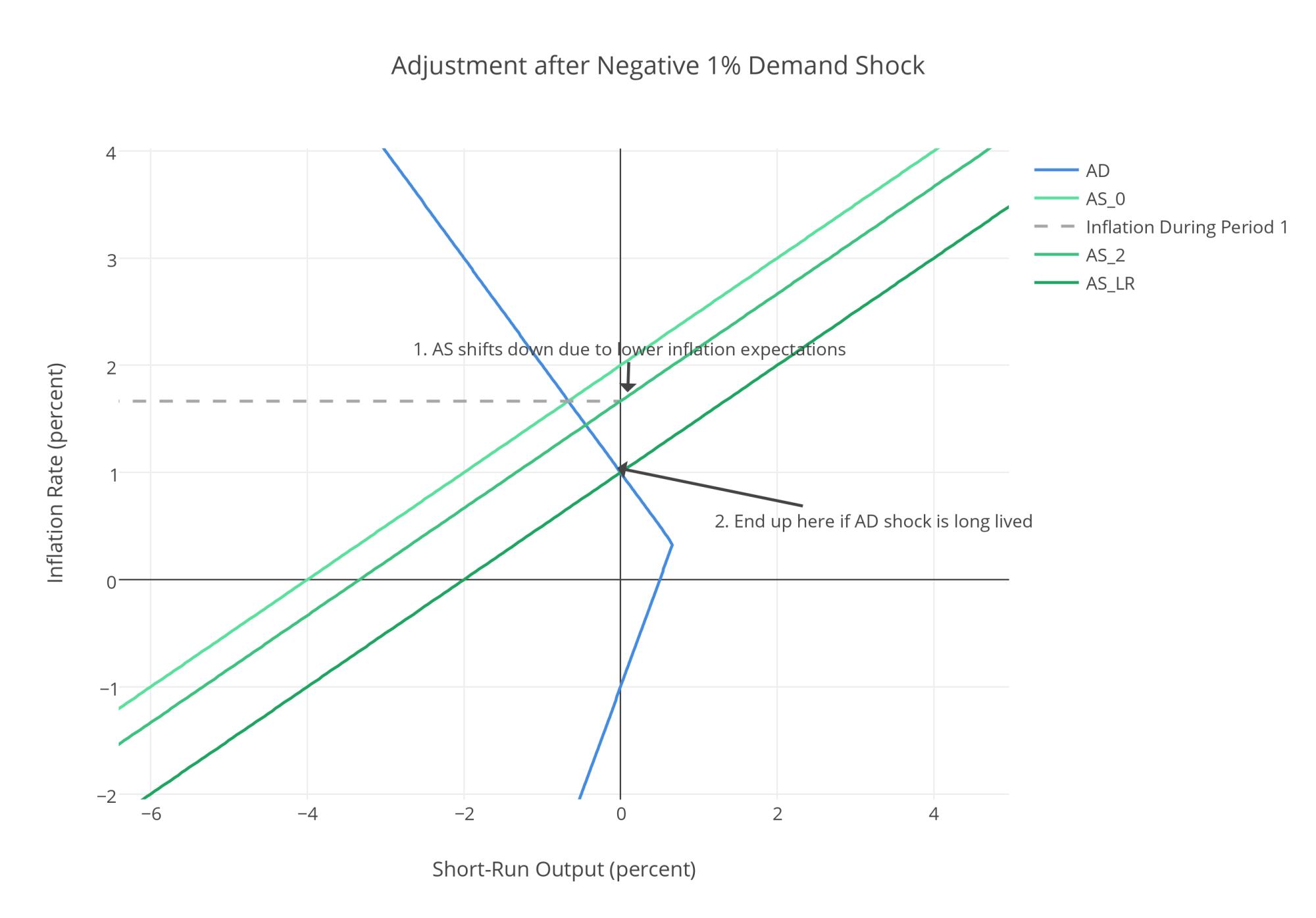 hight resolution of adjustment after negative 125 demand shock 2