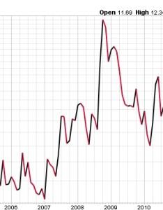 Cboe volatility index history also vix asymmetry observations rh asymmetryobservations