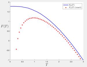 free energy plots