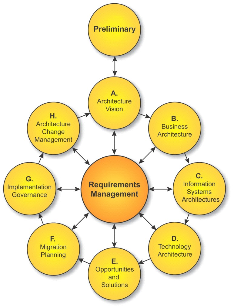 Togaf Version 9  The Open Group Architecture Framework