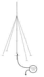HF Vertical Whip Antenna Codan 406 series