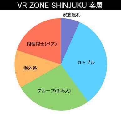 VR ZONE SHINJUKU 客層