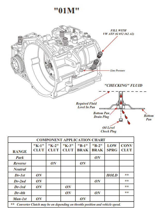 Transmission repair manuals VW 01M (095 / 096), 01P (098