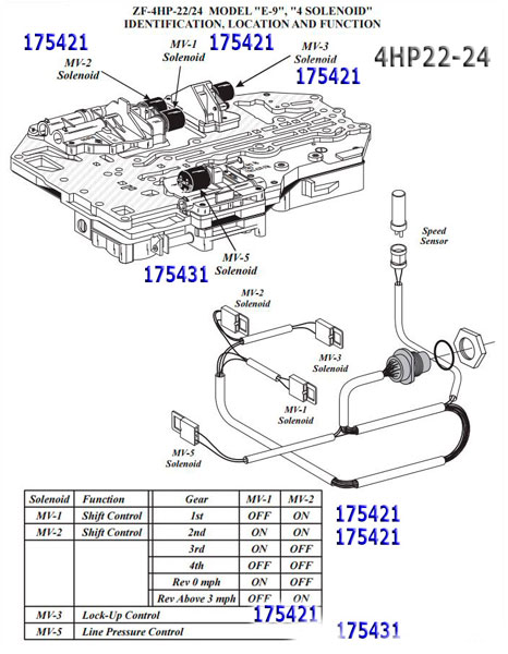 Transmission repair manuals ZF 4HP22 / 4HP24
