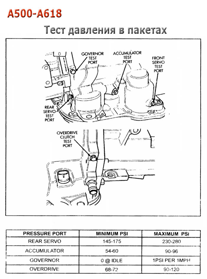 46re Transmission Diagram : transmission, diagram, Transmission, Repair, Manuals, (46RE/47RH/A518/A618), Rebuild, Instructions