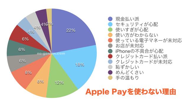 apple-pay-tsukawanai-riyu