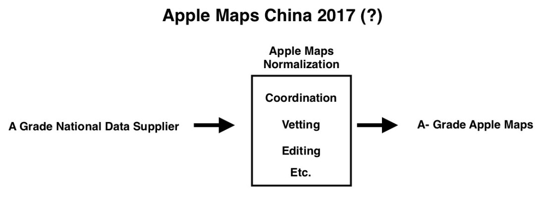 Apple Map Diagram 4