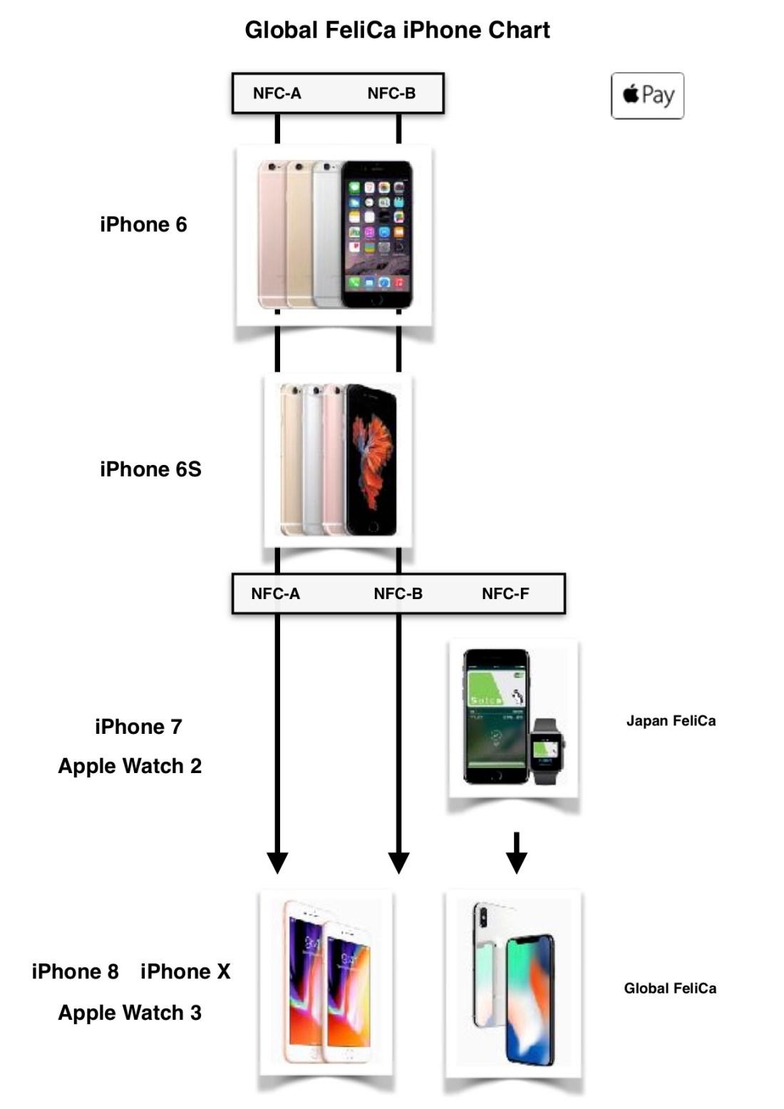 Apple Pay Global FeliCa iPhone Chart