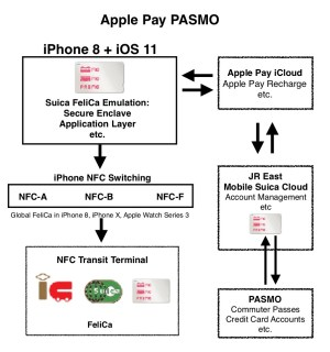 Apple Pay PASMO Diagram – Ata Distance