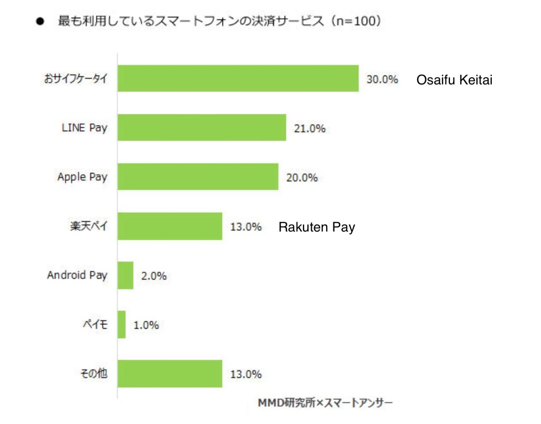 The Apple Pay Japan One Year Mark – Ata Distance