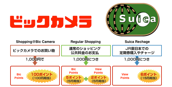 Bic Camera JCB View Card and Apple Pay Suica
