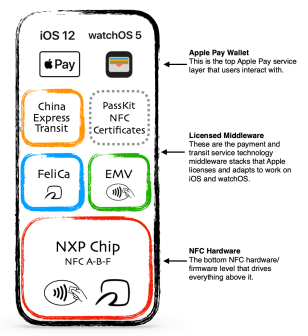 A very simplified look at all the moving parts of a NFC contactless payment system like Apple Pay