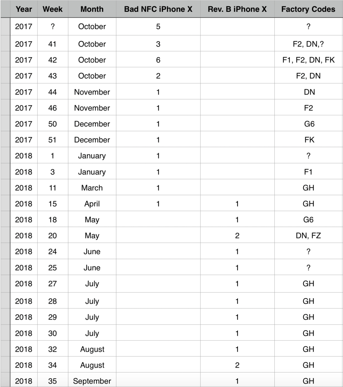 iPhone X Production Tally 2018-10-6