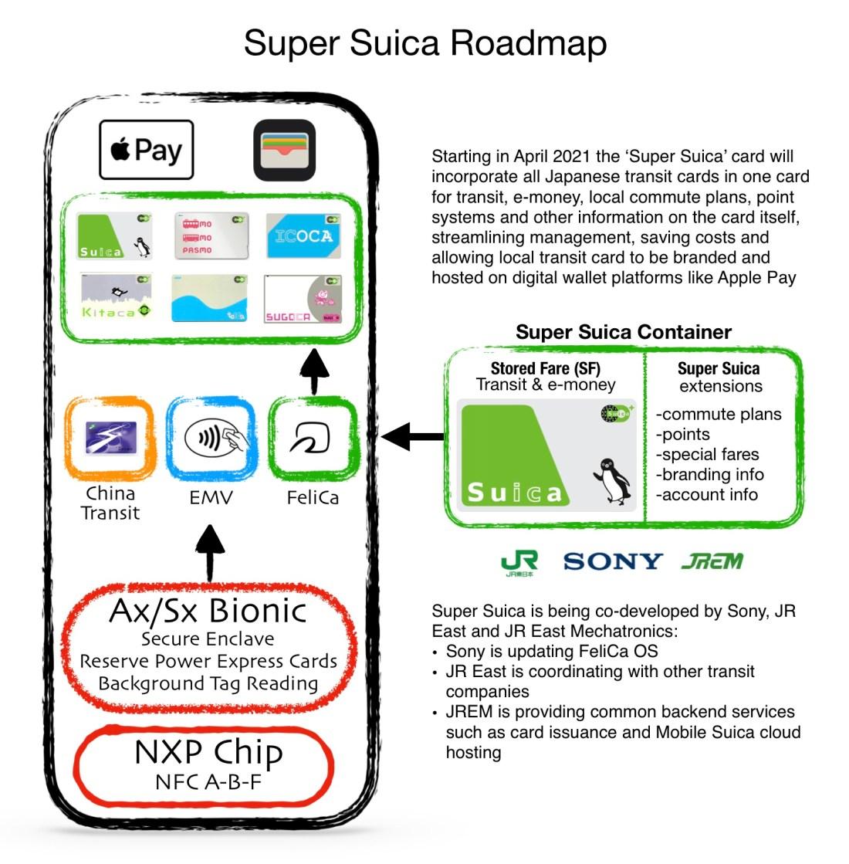 Super Suica Roadmap