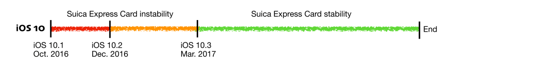 iOS Suica Express Performance Timeline
