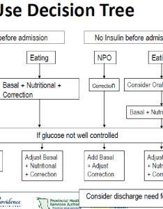 Sliding scale insulin dosage images adjusting also rh slidingscalenachispot