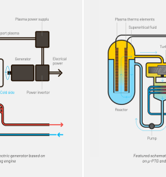 featured schematic of power plant based on micro ptg and supercritical fluid [ 2000 x 1000 Pixel ]