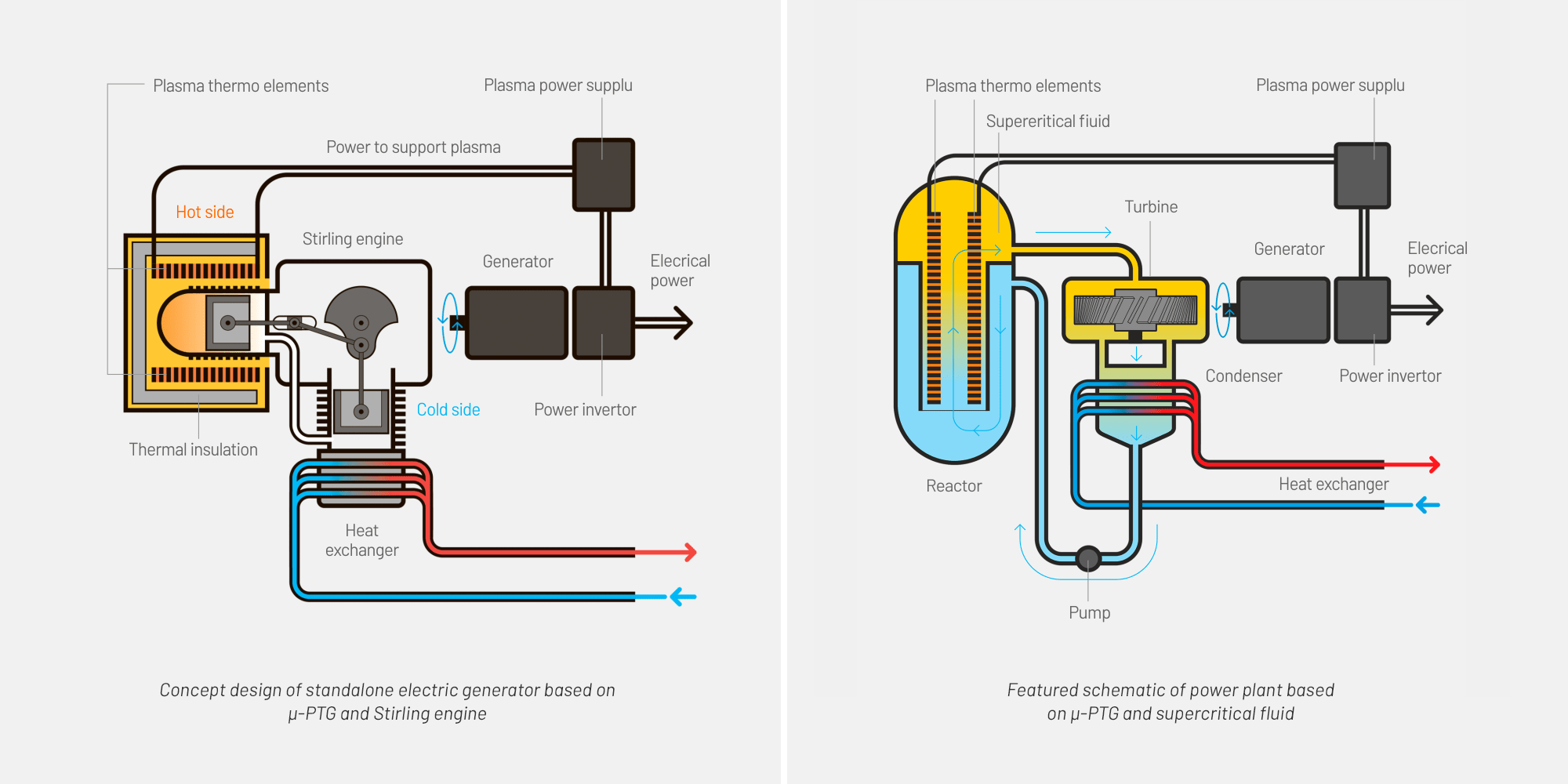 hight resolution of featured schematic of power plant based on micro ptg and supercritical fluid