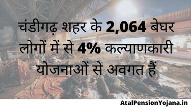 चंडीगढ़ शहर के 2,064 बेघर लोगों में से 4% कल्याणकारी योजनाओं से अवगत हैं