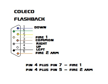 Colecovision and flashback controller difference