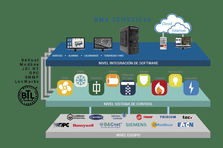 Edificios Inteligentes BMS Iluminacin Seguridad Controles de Acceso  AT Automation