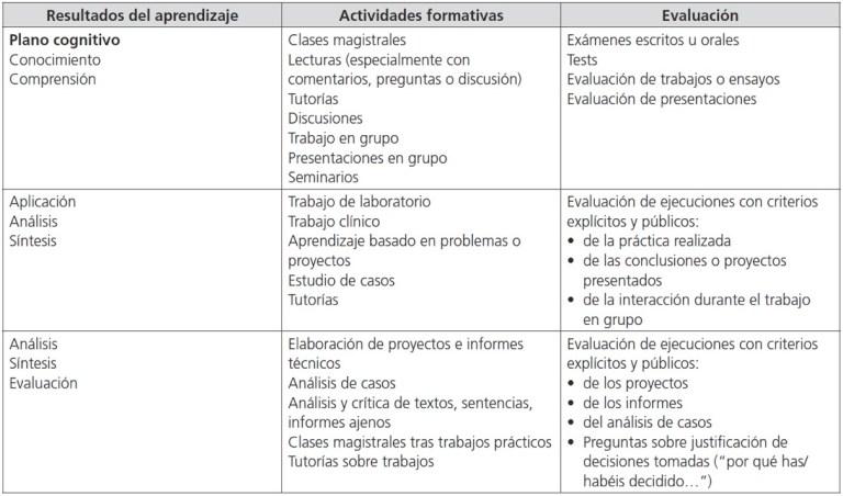 Fuente: Guía Apoyo Resultados Aprendizaje ANECA. 2013 Si no lees bien la tabla pulsa aquí.