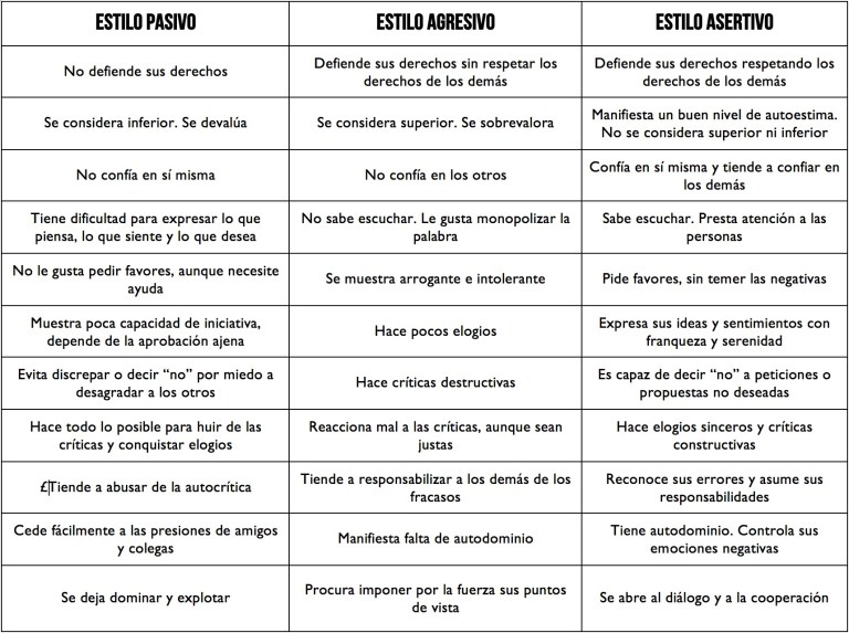 Tabla comparativa entre los estilos pasivo, agresivo y asertivo. Fuente:A. Estanqueiro (1992).