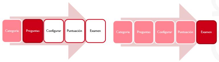 Gráfico del avance por la estructura de la presentación