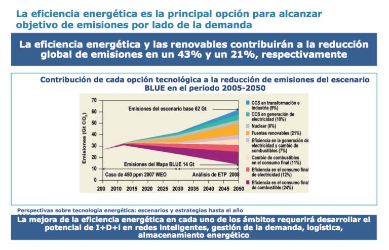 Perspectivas sobre tecnología energética: escenarios y estrategias hasta el año 2050 (fuente: IEA)