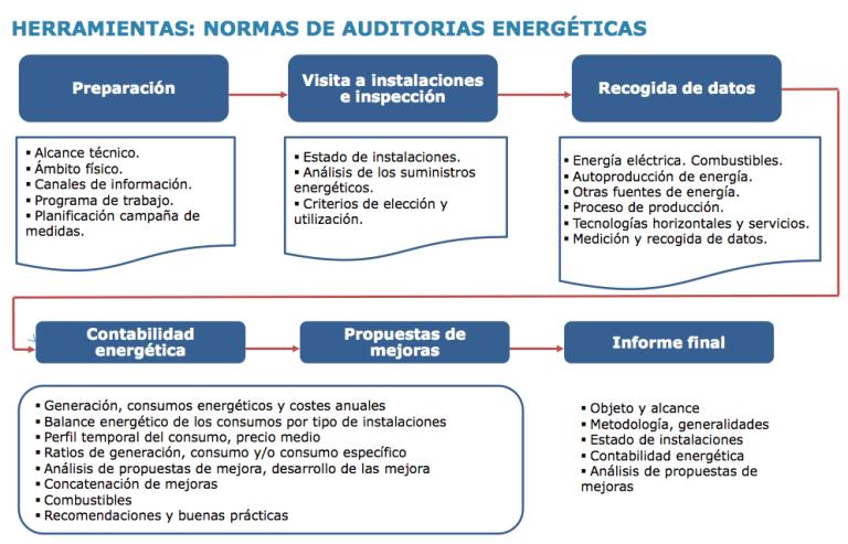 Flujo de actividades para la realización de una revisión energética. Elaboración propia.