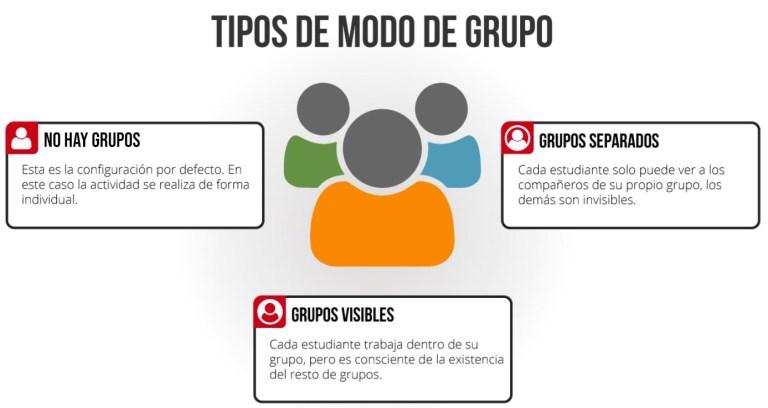 Tipos de modo de grupo