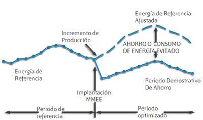 Protocolo internacional de Medida y Verificación. IPMVP-EVO.