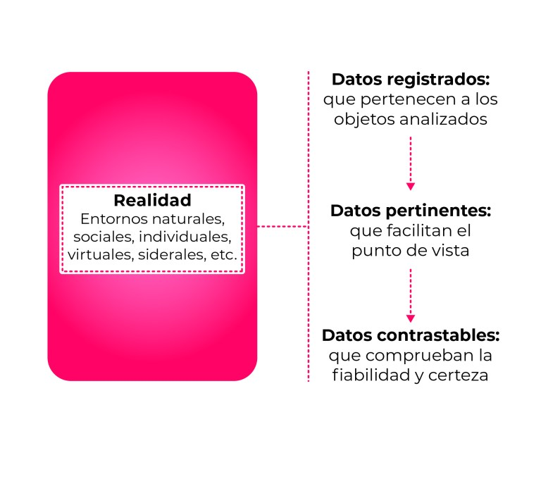Figura 2. Vigencia de la objetividad de la información científica