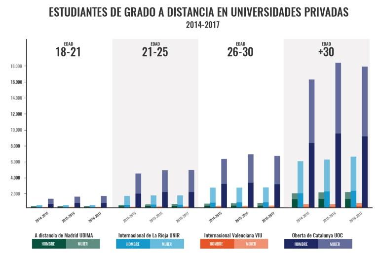 Fuente: Elaboración propia a partir de datos del Ministerio de Educación Cultura y Deporte.