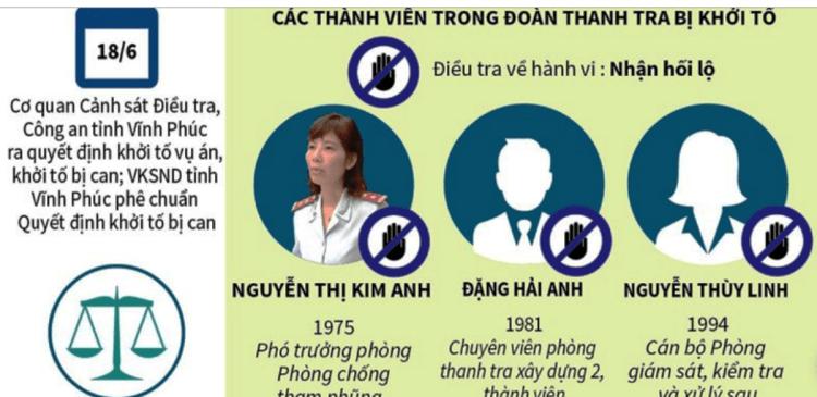 Các thành viên trong đoàn Thanh tra Bộ Xây dựng bị khởi tố. (Nguồn: TTXVN)