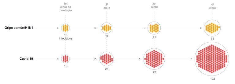 Fuente: ¿Cómo se compara el coronavirus con la gripe? Los números dicen que es peor - EL PAÍS