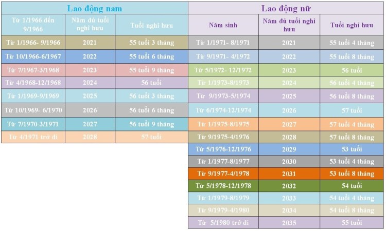 Lộ trình tăng tuổi nghỉ hưu với lao động nghỉ hưu ở tuổi thấp hơn. (Ảnh: PV/Vietnam+)