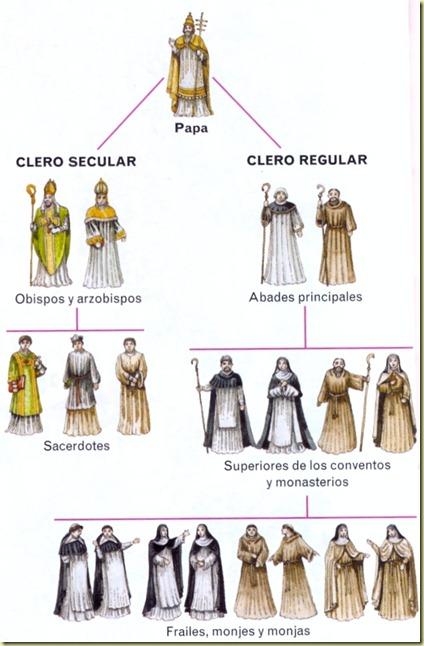 Estructura de la Iglesia en la Edad Media