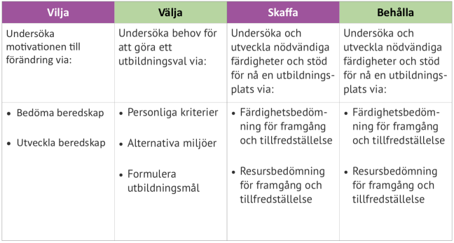 Vilja välja skaffa behålla i en tabell