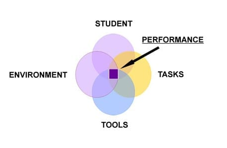 S.E.T.T. Student, environment, task and tools info graphic for assistive technology assessment