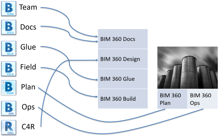 "BIM 360: What Do I Need to Know About ""Next Gen?"""