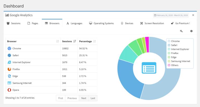 Lara's Google Analytics Dashboard Report